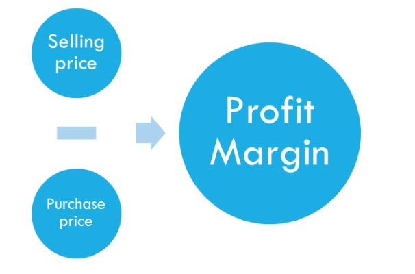 Profit Margin Scheme